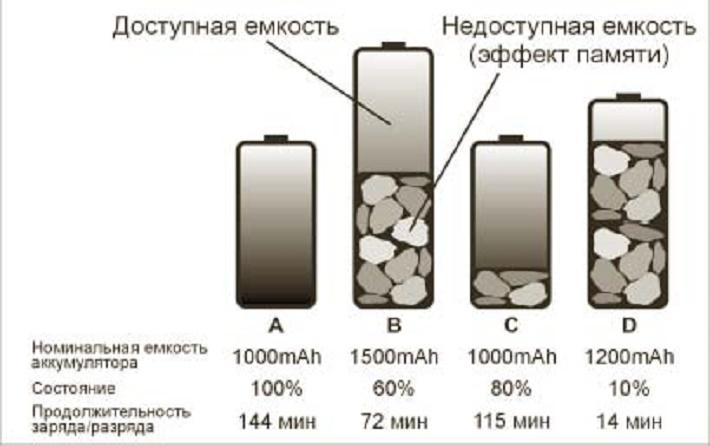 эффект памяти на бетарее